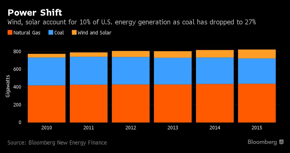 Economics To Keep Wind And Solar Energy Thriving With Trump Energy Solar Power Energy Solar Energy