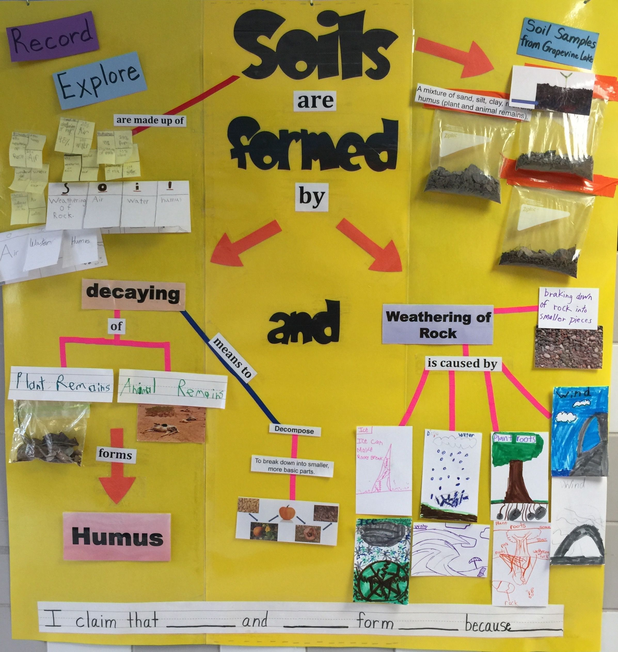 Science TEKS 3.7A Explore and record how soils are formed   Third ...