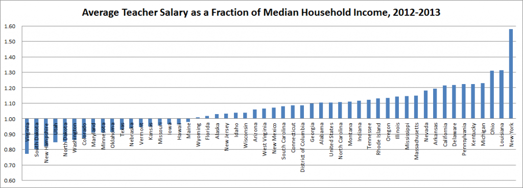 Teacher Salaries And Household Income By State Teacher Salary
