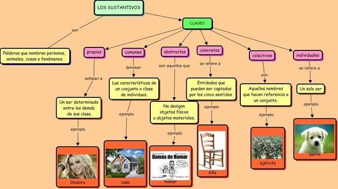 C2 Mapa Conceptual Del Sustantivo Sustantivos Y Sus Clases Sustantivo Verbos Y Sustantivos