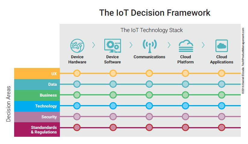 A Simple Iot Framework For Product Managers In 2020 With Images