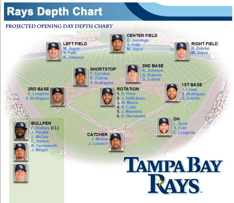 Projected Opening Day Rays Depth Chart Verified March 28th 2017