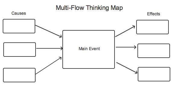 Cause And Effect Map Multiflower Map for Cause and Effect | Constructing Explanations