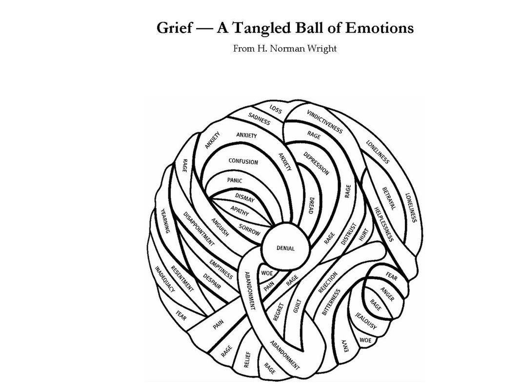 Notes Regarding Grief That Might Be Helpful The Effect Of Is Depression Pain