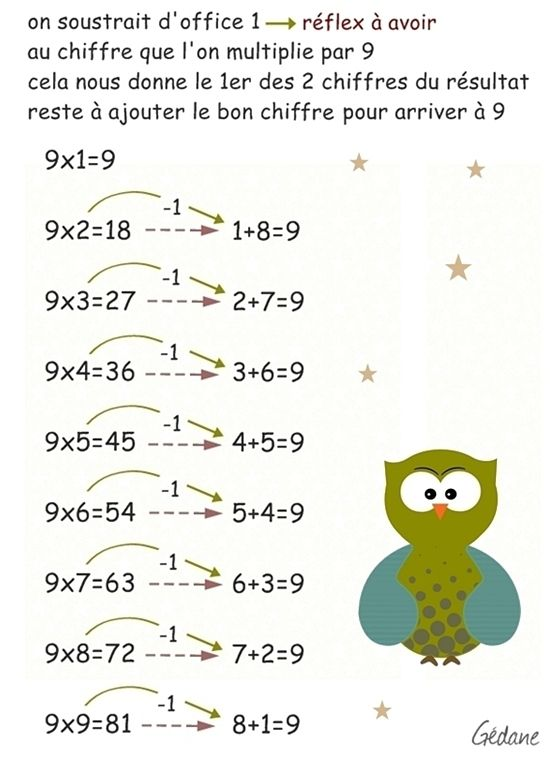 Cadeau la table de 9 multiplication facile happiness le - Apprendre les tables de multiplication facilement ...