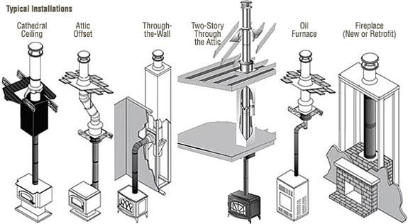 How To Install Wood Burning Stove Pipe Through Ceiling