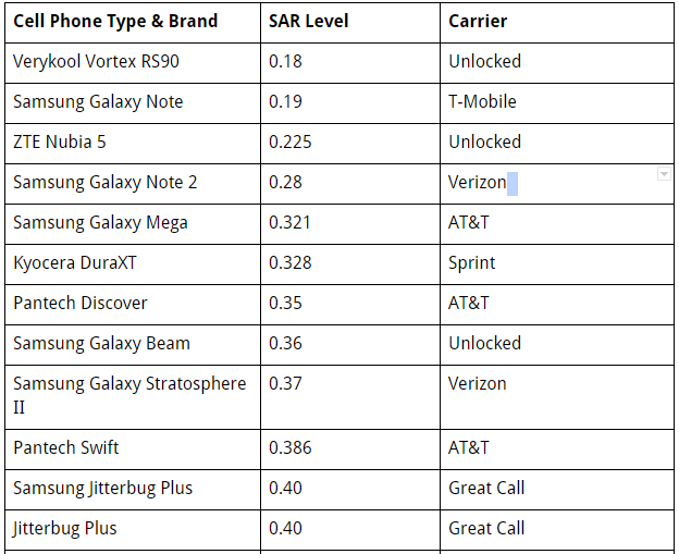 A Complete List Of Cell Phones With The Highest And Lowest Radiation Levels Radiation Electromagnetic Radiation Cell