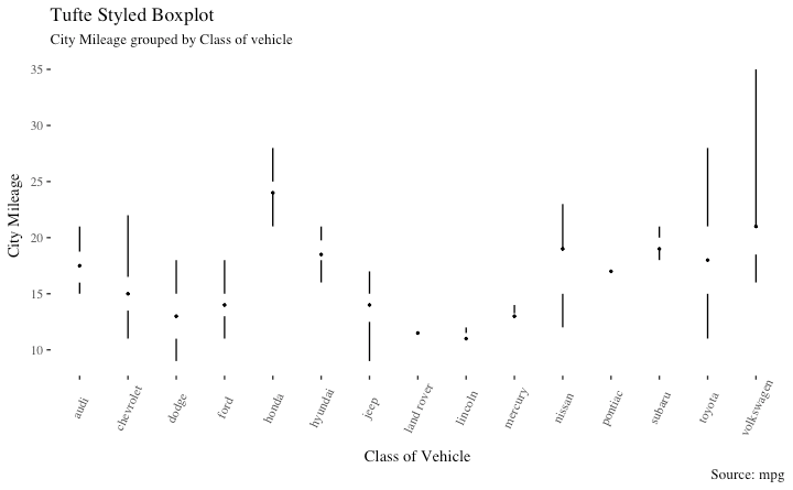 Tufte Box Plot, in ggplot2 | Data Visualizations in 2019