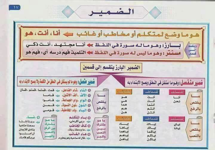 Pin By Moni Sh On Eman Arabic Alphabet For Kids Learn Arabic Online Arabic Language