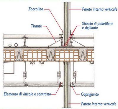 Dettaglio controsoffitto progetti da provare utility pole for Camere albergo dwg