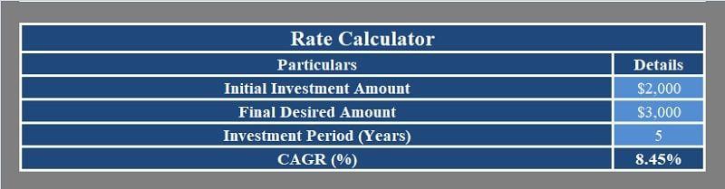 Download Cagr Calculator Excel Template Exceldatapro Excel Templates Excel Budget Template Excel Budget