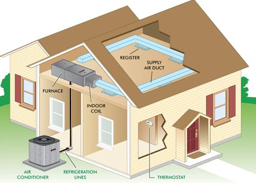 Outside AC Unit Diagram | Air Conditioning | Ideas for the House ...