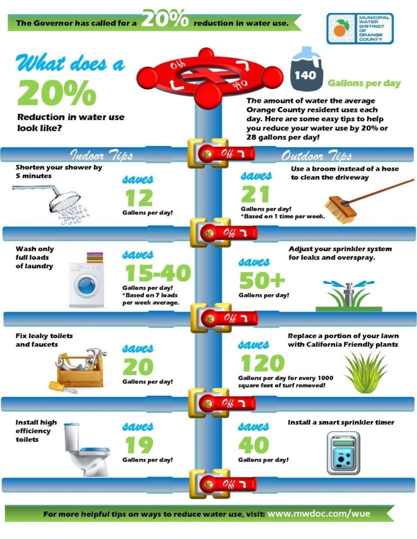 Ways to save water at home for kids water savings for Ways to save energy at home for kids