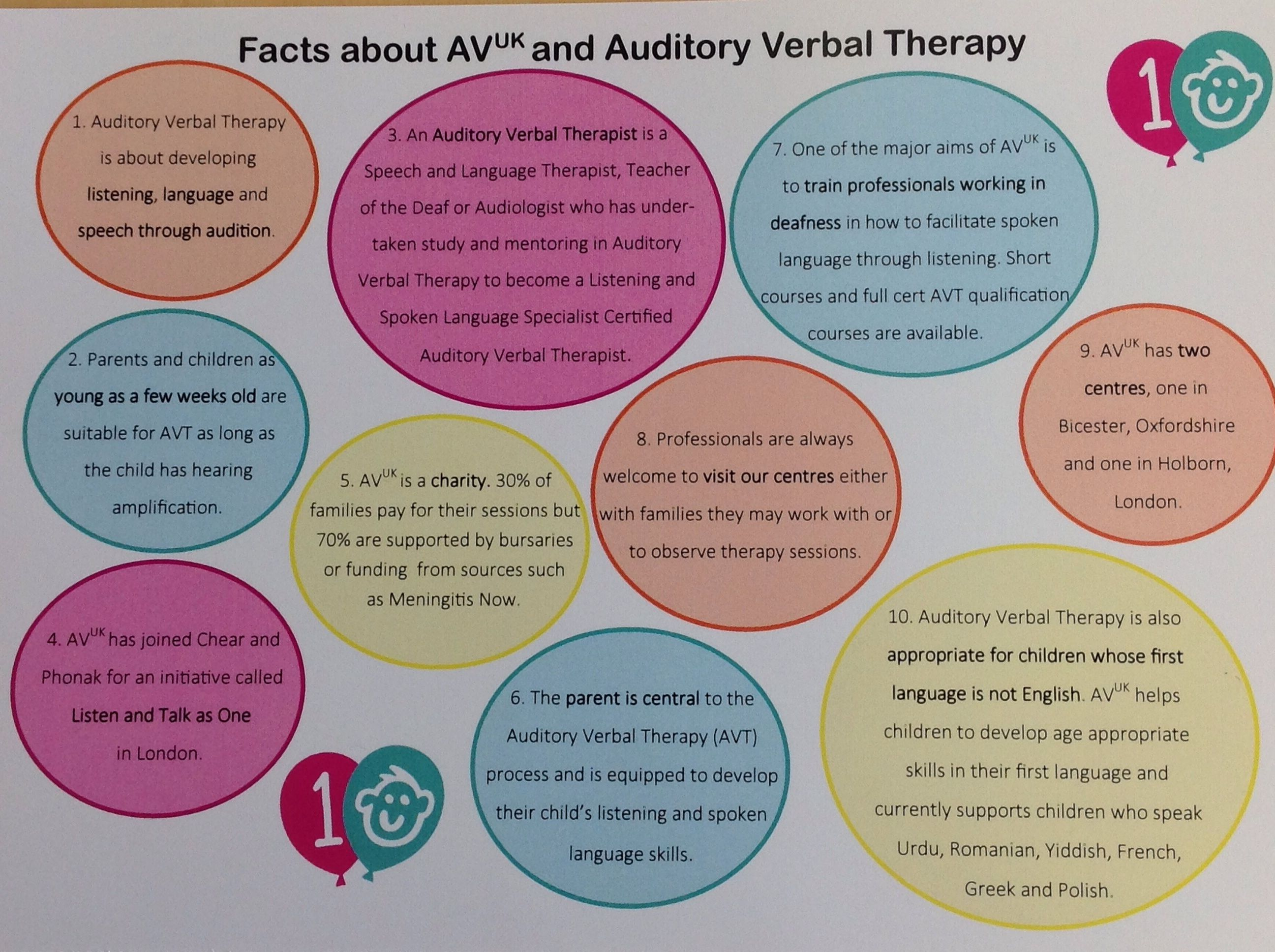 Facts About Avuk And Auditory Verbal Therapy