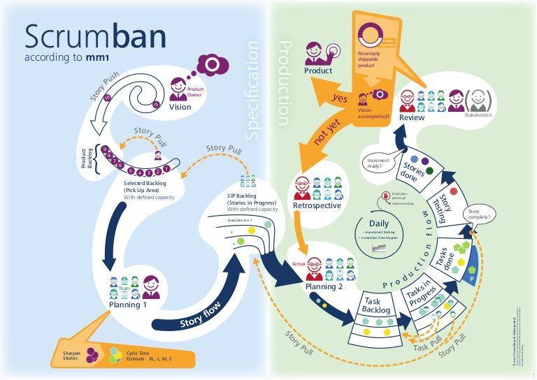mm1 Consulting & Management has developed a special poster to make communication and use of Scrumban easier. The visual presentation increases understanding of…