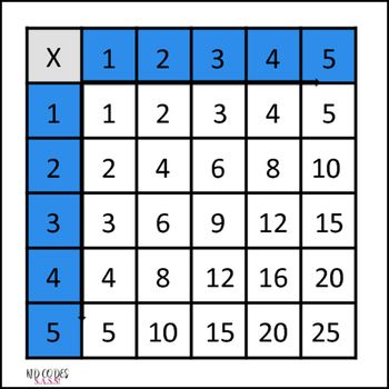 A multiplication table for 1-5, for those who are working at this - multiplication table