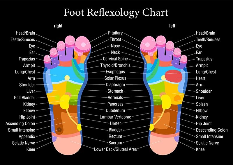 What is Reflexology? Reflexology is a non-invasive form of ...