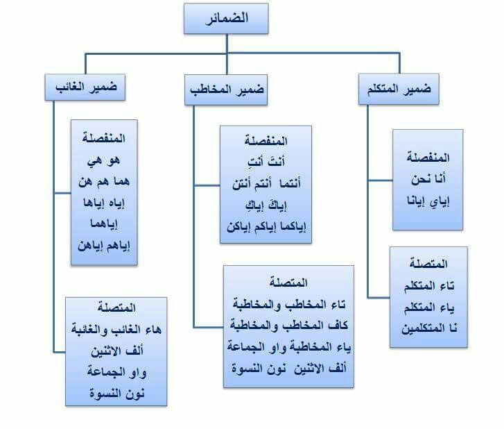 الضمائر Arabic Language Learning Arabic Arabic Lessons