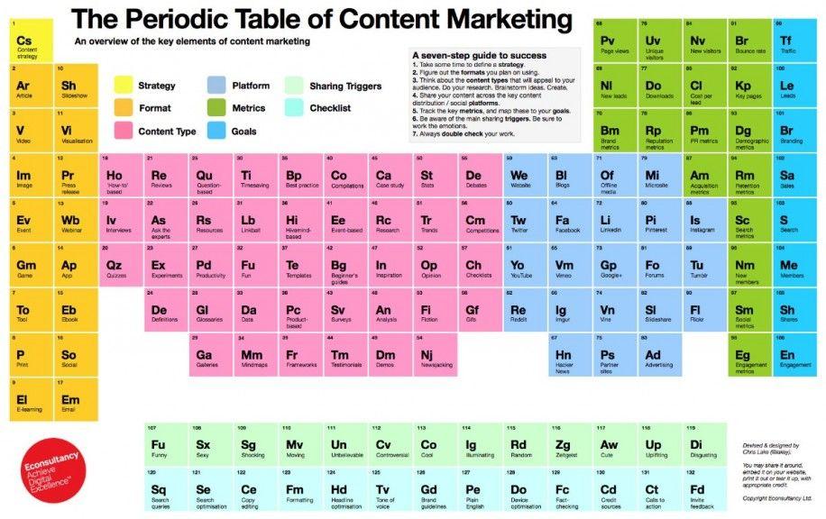 Content-Marketing - best of tabla periodica de los elementos mas importantes