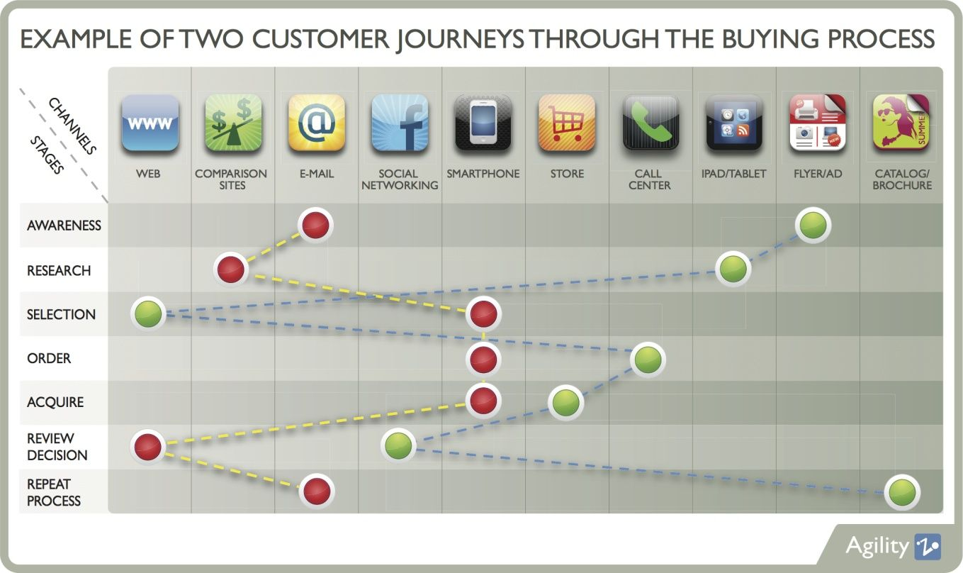 Consumer journeys across digital channels