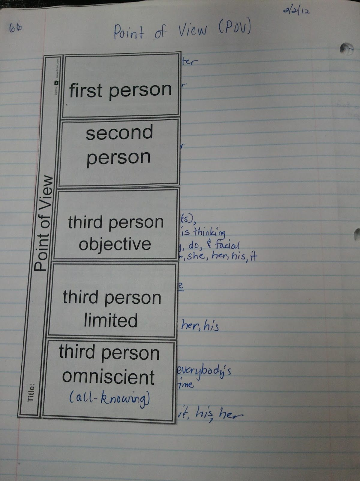 Point Of View Foldable In An Interactive Notebook I Like