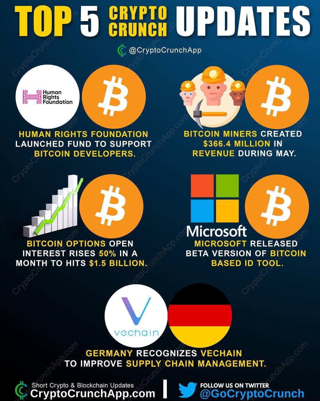 brokeri bitcoin bahrain)