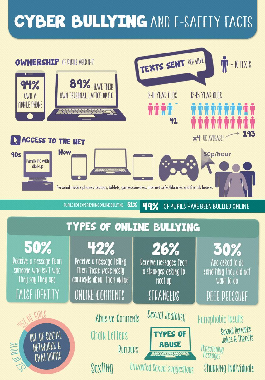 Infographic On Cyber Bullying Teaching Bullying Prevention Bullying Cyber Threat