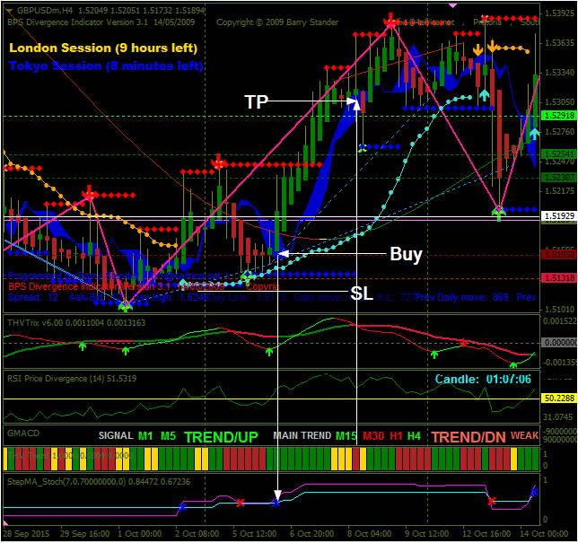 How to get involved in forex trading