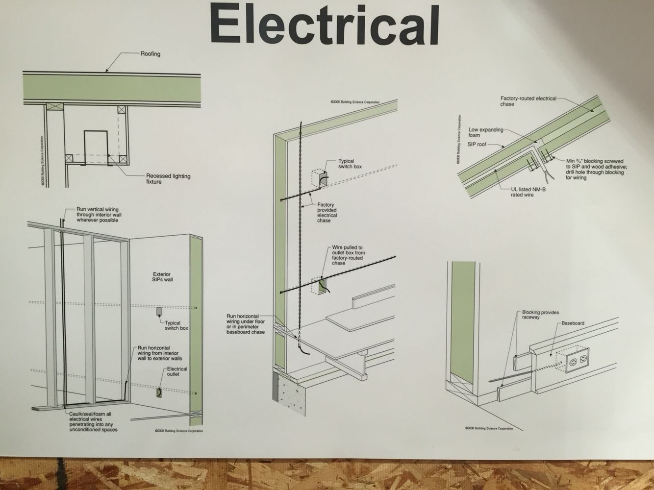 Sips Electrical Layout This Is One Area Where You Need To