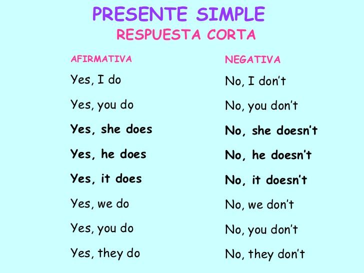 Preguntas Y Respuestas En Ingles Buscar Con Google Simple Presents Learning