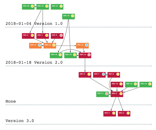 Visualize Your Project Dependencies Map Infographic Visual