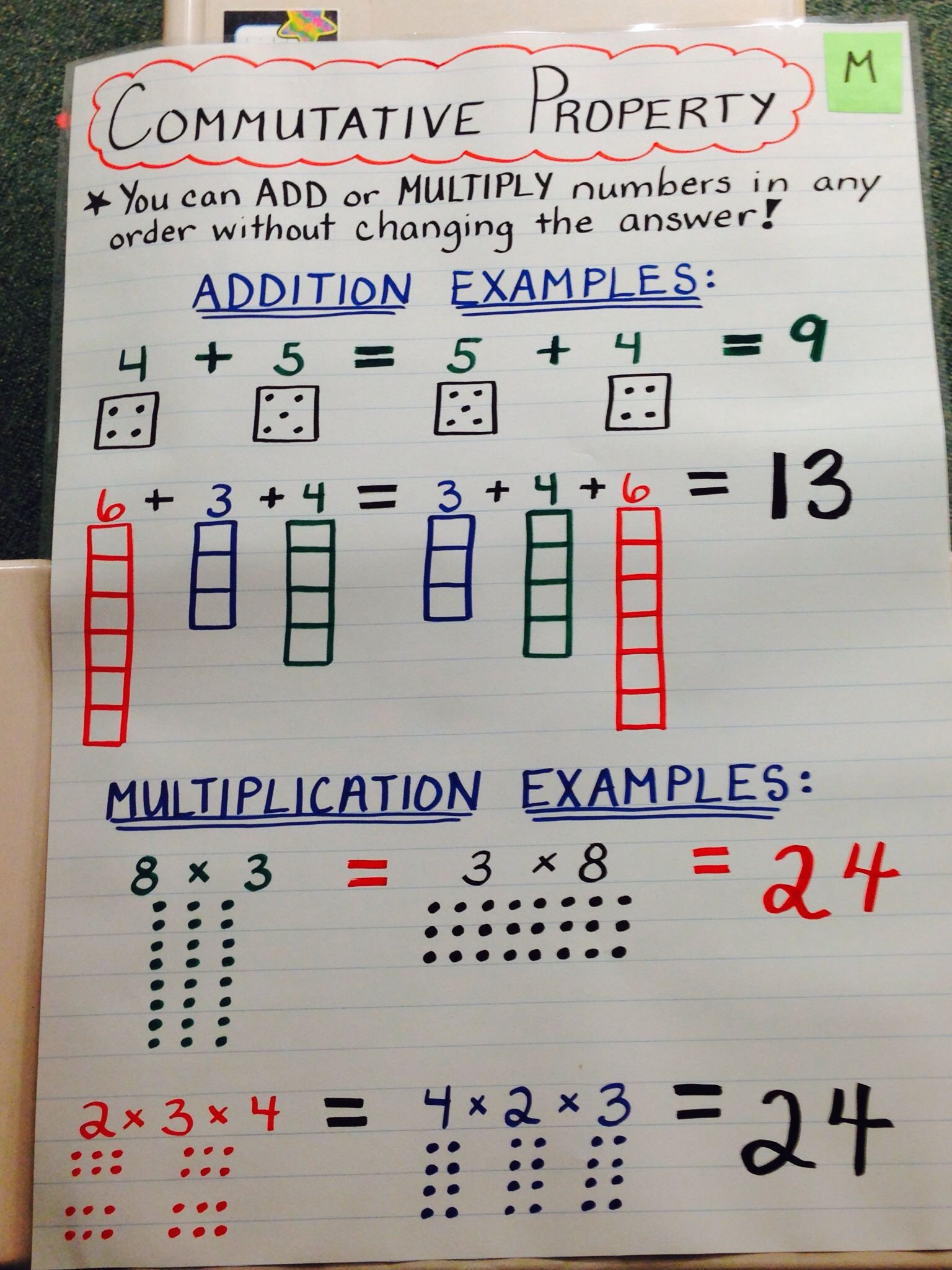 Math Anchor Chart Commutative Property