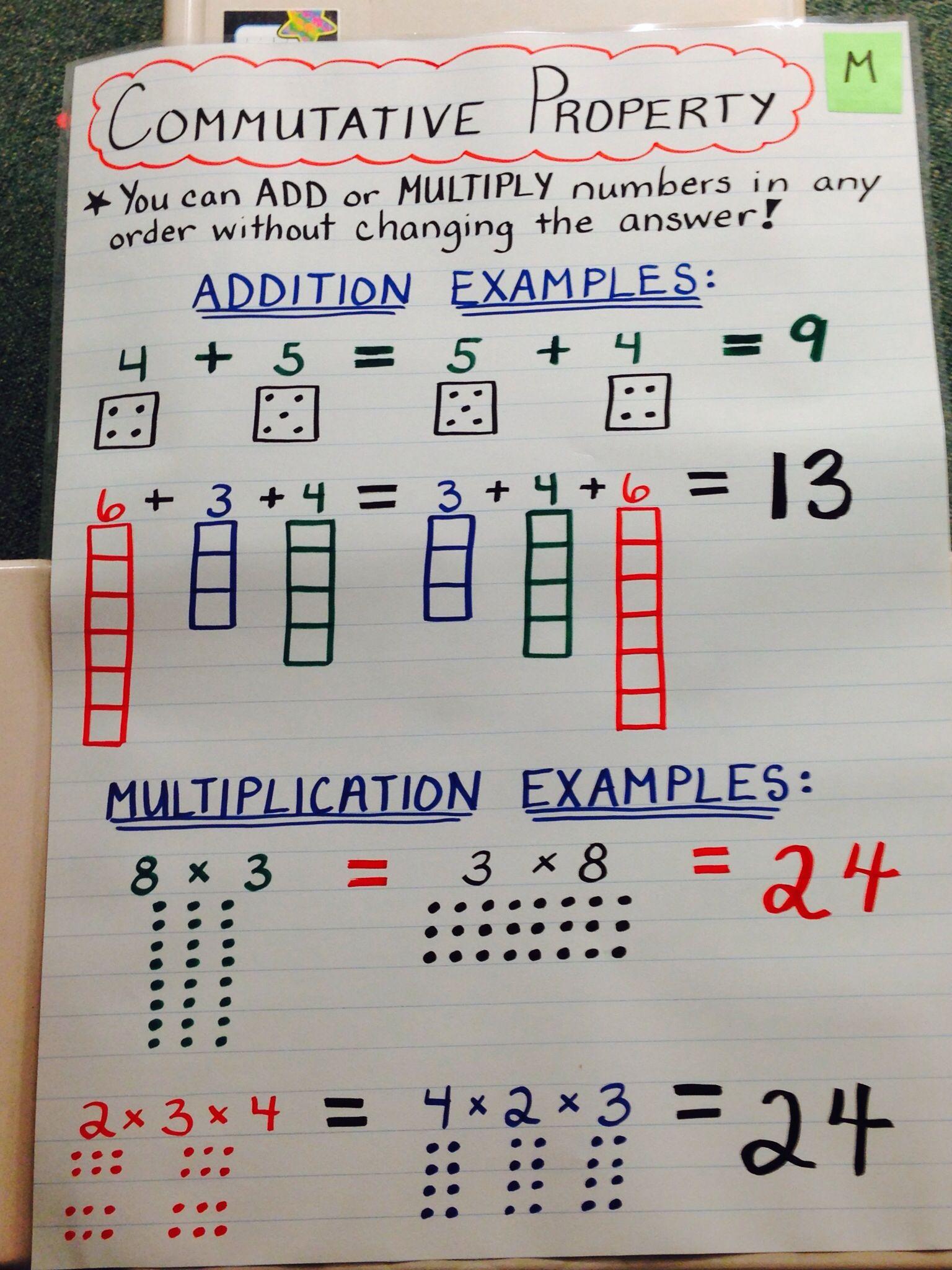 Math Anchor Chart Commutative Property Math Charts Anchor Charts Math Anchor Chart Commutative property of addition and