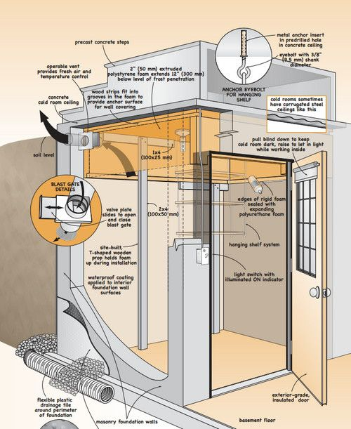 Download Free Plans For Converting A Standard Cold Room Into Working Root Cellar Most