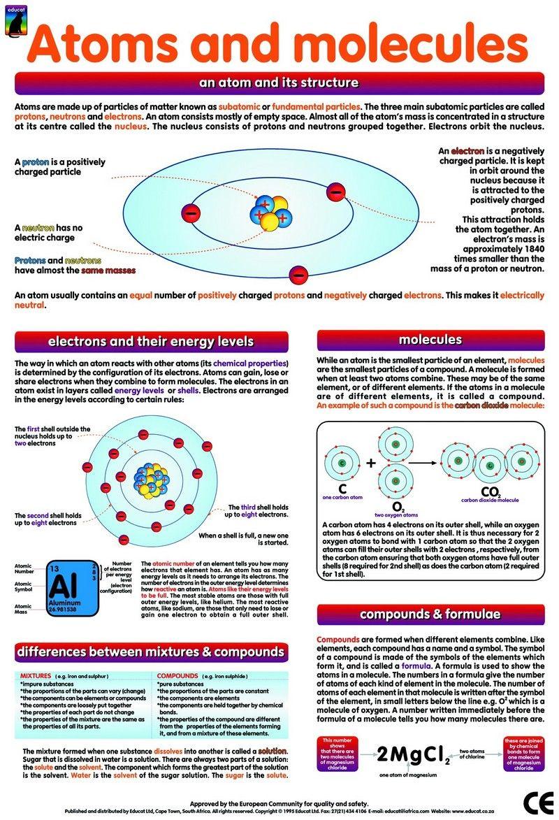 atoms-and-molecules.jpg 800 × 1173 bildepunkter