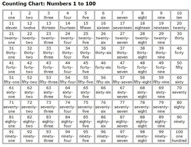 Worksheet Number Names 1-100 4 best images of number words 1 100 chart spanish math spanish