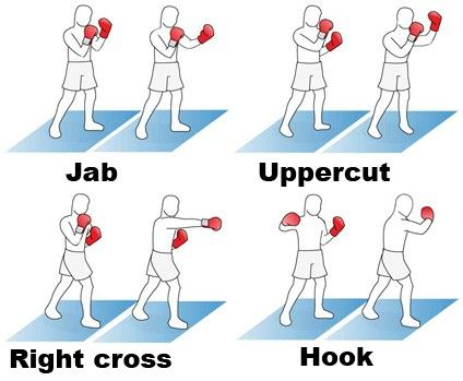6 Basic Boxing Punches & How to Throw Them Correctly