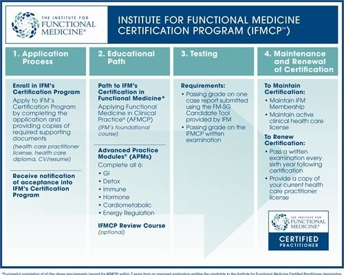 Become A Certified Functional Medicine Practitioner