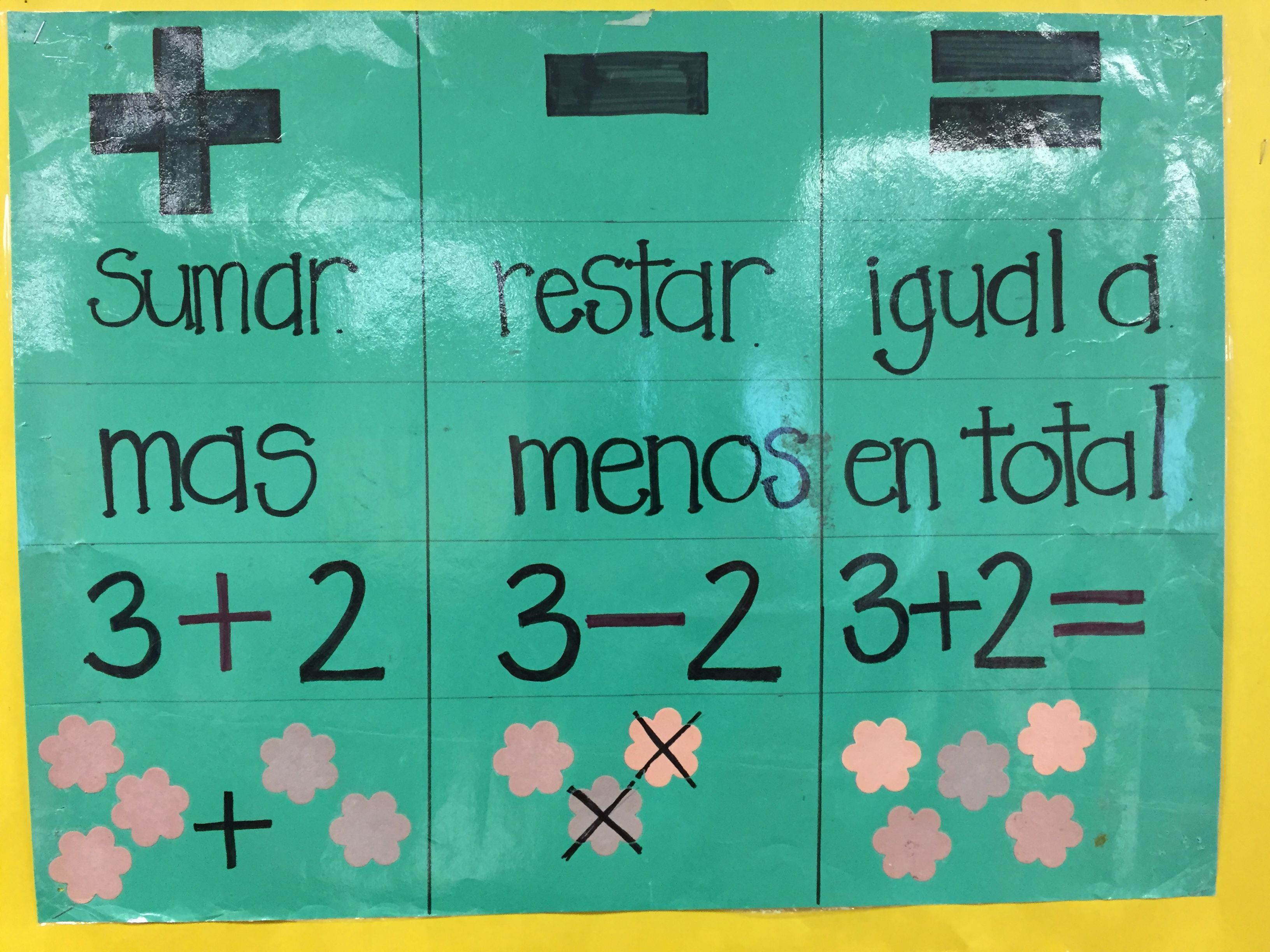 Spanish Addition Subtraction Anchor Chart