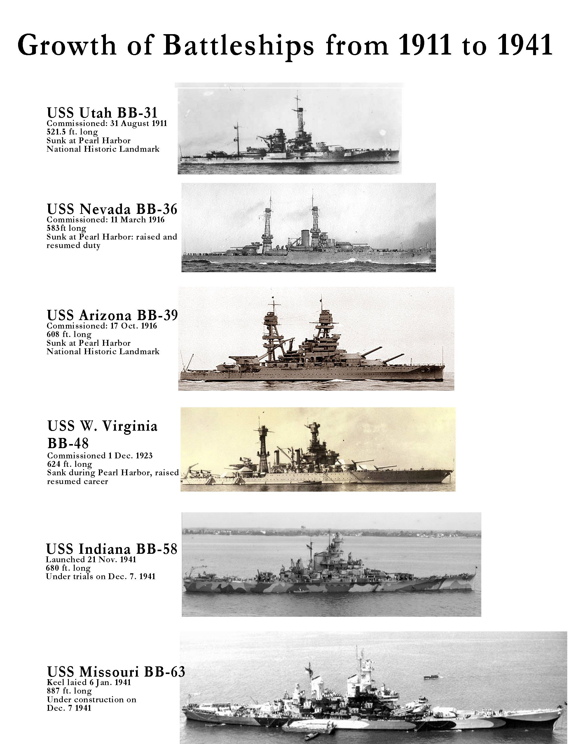 growth of us battleships from 1911 to 1944, naval history, military  history, uss