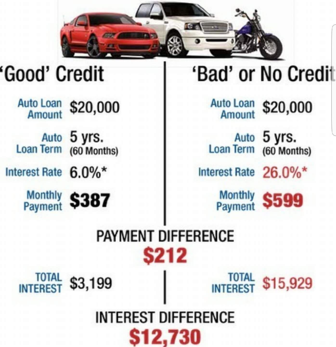 Bad credit is expensive learn how to it with