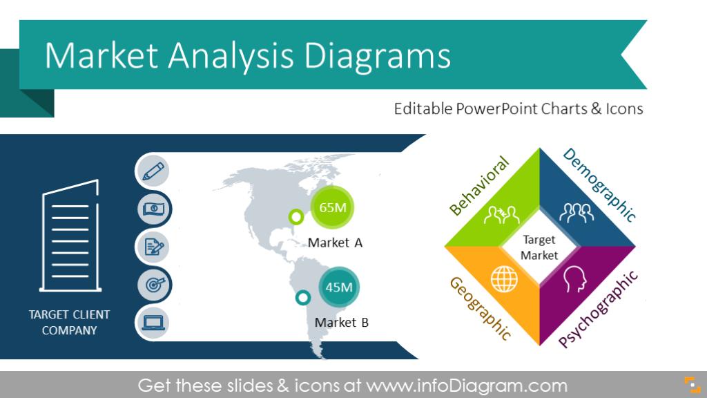 Market Analysis Presentation Diagrams Ppt Template