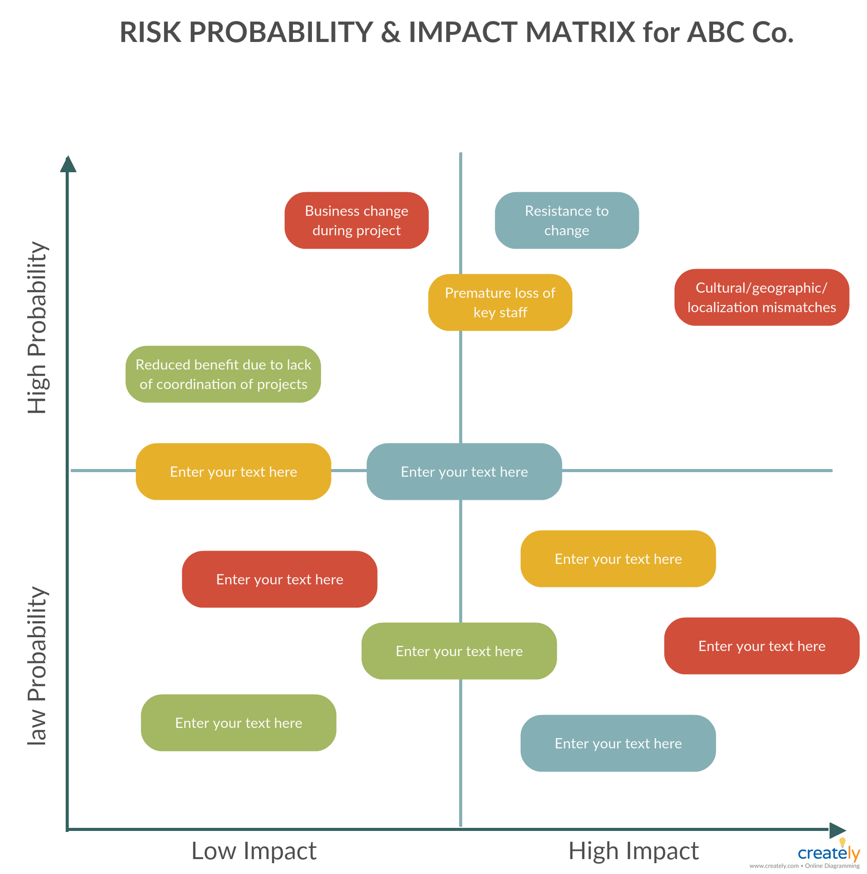 Project Impact Diagram 1950 Ford Car Wiring Risk Probability And Matrix The Chart Provides A Useful Framework That Helps You Decide Which Risks Need Your Attention