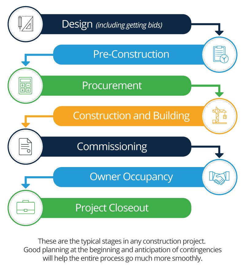 Construction Lifecycle Civil Project Management