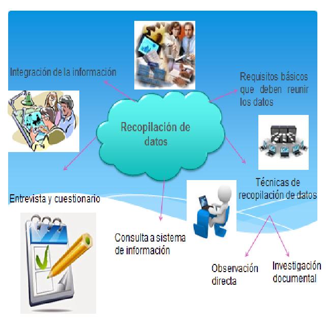 Recopilacion de datos | metodologia para el desarrollo de los ...