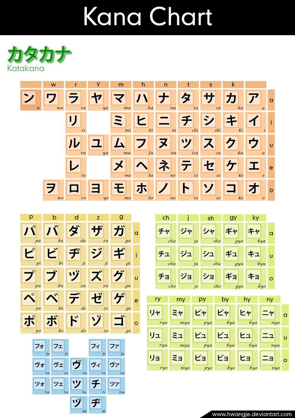 27 Katakana Charts Stroke Order, Mnemonics, Practice, and