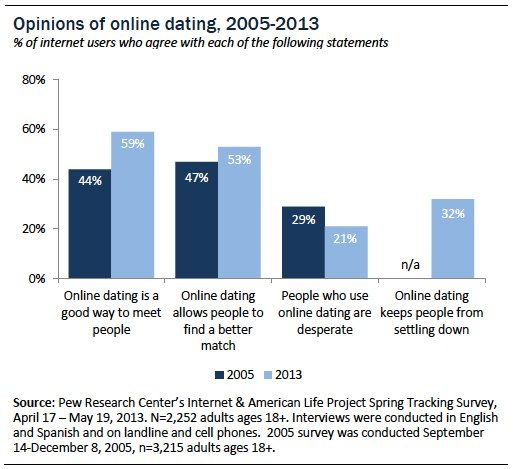 Beste dating apps 2013