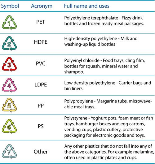 What Do The Numbers On Bottom Of Bottles Indicate Recycling Information Bottle Recycling Facts