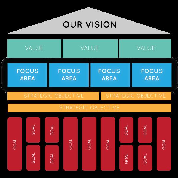 Strategic Planning Blueprint  Business Planning