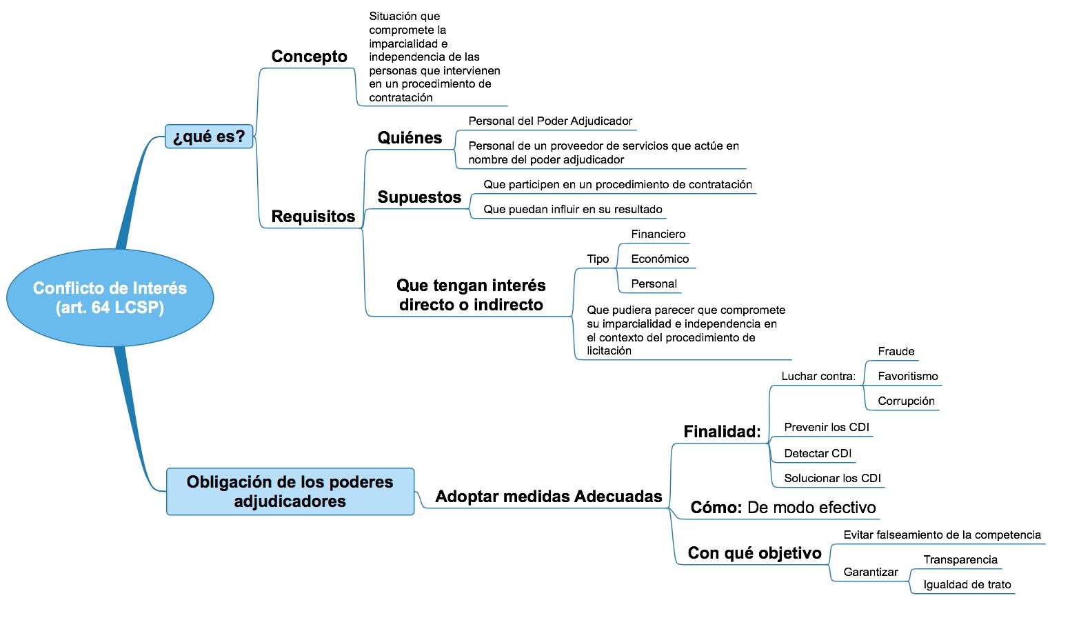Diagrama Conflicto De Intereses Melián Abogados Contrato Oposicion Abogados